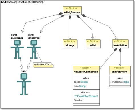 definition of diagram block definition diagram