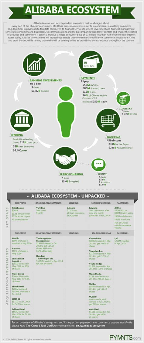 alibaba for consumers the alibaba infographic everything you need to know