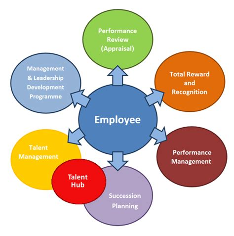 performance appraisal diagram performance management diagram performance free engine