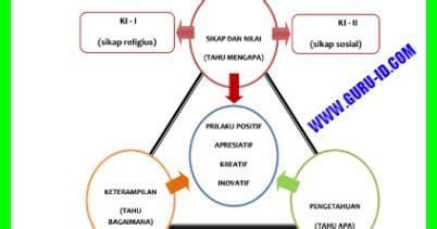 Intisari Ips Smp Kelas 789 silabus k13 smp revisi 2017 ipa ips bahasa inggris bahasa indonesia pkn matematika agama