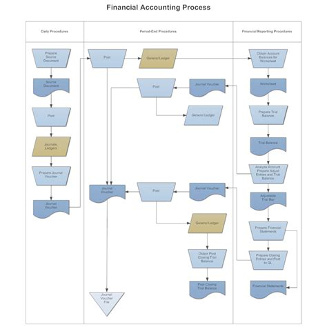 Financial Flow Template swim flowchart financial accounting