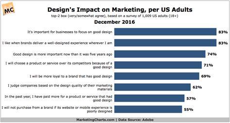 design effect in statistics design s effect on marketing