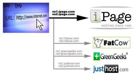 best dns host best web hosting reviews domain hosting explained what