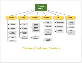 doc 16501275 best photos of flowchart templates for word