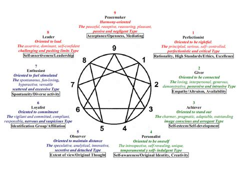 the of typing powerful tools for enneagram typing books adam lambert s new ink what does the design represent