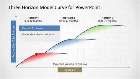 horizon powerpoint themes three horizons model curve for powerpoint slidemodel