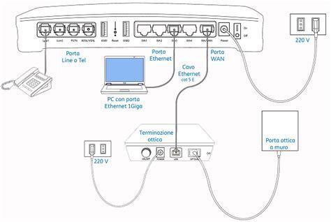 ufficio fastweb collega terminazione ottica e modem ftth