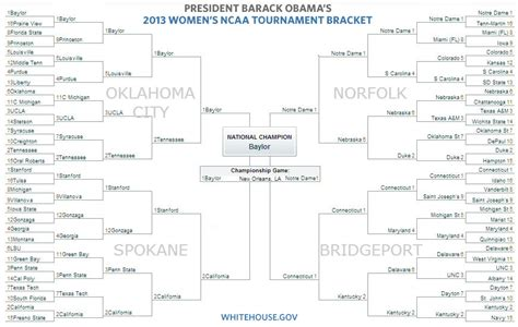 president obamas bracket for the 2013 ncaa mens president obama s 2013 ncaa women s basketball tournament