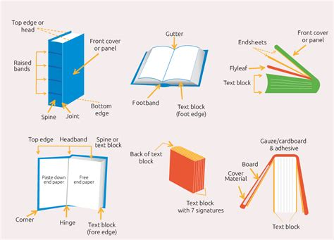 what is a book section parts of a book deconstructed