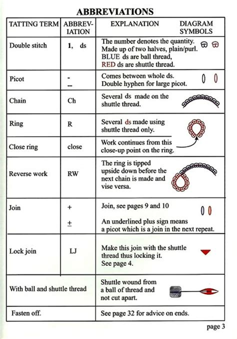 How To Read Crochet Pattern Abbreviations