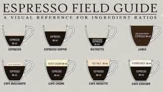 Espresso Measurement Charts : Coffee Recipe