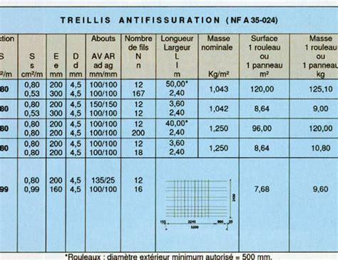 Treillis Souder by Nouveau Dtu 13 3 Dallages La Gamme De Treillis Soud 233 S