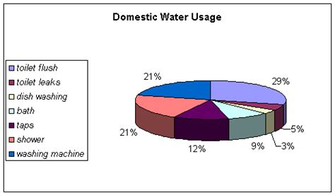 How Many Gallons Of Water Does The Average Bathtub Hold by Bathroom And Kitchen Plumbing Repair Replacement