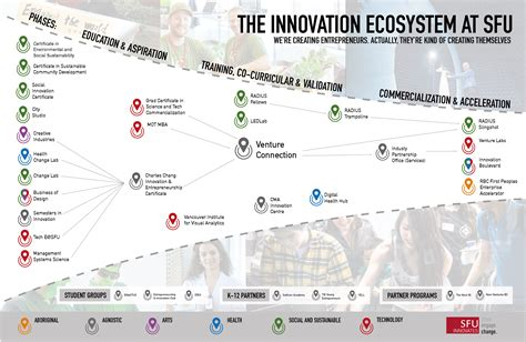 Entrepreneurship Mba Programs California by Sfu Entrepreneurship And Innovation Courses Simon Fraser