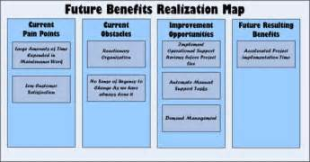 future benefits realization map change management