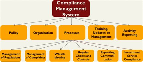 Compliance Administration by Compliance