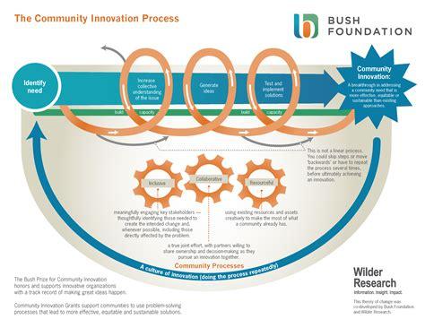 Community Innovation Grants   Bush Foundation