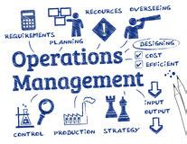 Mba Operations Management Career Path by Requirements Stock Illustrations 448 Requirements Stock