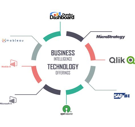 Colorado Technical Mba Technology Management by Business Intelligence Data Warehousing Dwbi Business