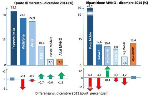 operatori italiani telefonia mobile telefonia mobile in italia nel nuovo osservatorio di agcom
