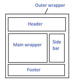 wordpress blog layout css how to start your own sewing blog the stitching scientist