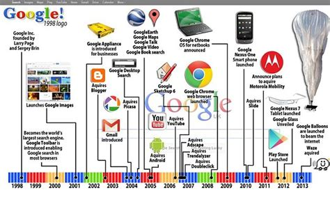 google design history happy birthday google search engine celebrates 15 years