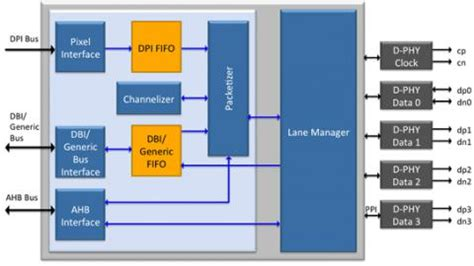 emmc layout guide mipi dsi 2 transmit controller v1 0 ip core