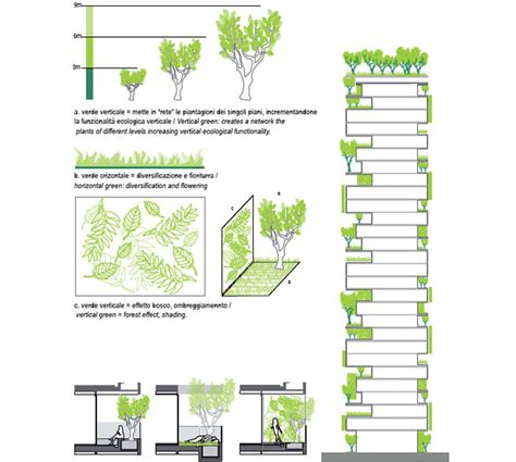 Vertical Garden Detail Construction Is Way For The Bosco Verticale Two