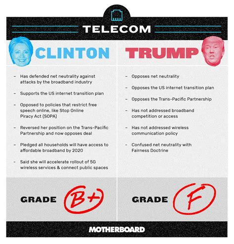 donald trump net neutrality how hillary clinton and donald trump stand on voter issues