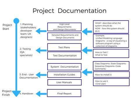 Software Documentation Types And Best Practices Prototypr