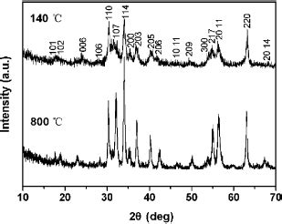 xrd pattern of barite soft magnetic nanoparticles of bafe12o19 fabricated under