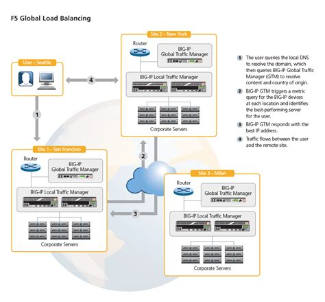 f5 load balancer architecture diagram dns loadbalancing images frompo 1