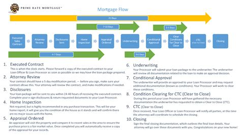 in house underwriting mortgage the mortgage loan process explained in simple steps