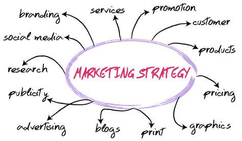 Strategic Business Marketing essence of the marketing strategy marketing