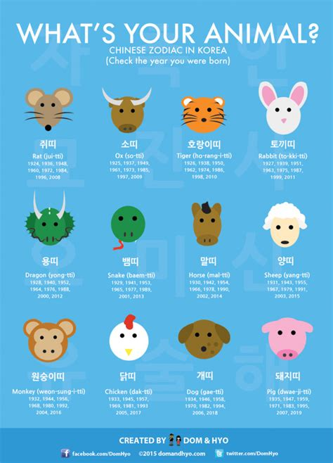 new year 2015 find your animal what s your animal zodiac in korea dom hyo