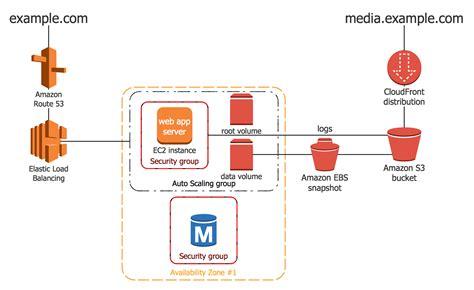 architecture diagram exle 1 2 tier auto scalable web application