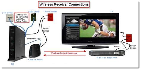 wireless receiver is not connecting to the arris a at