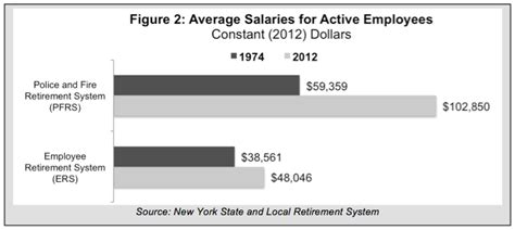 Detention Officer Salary by And Pay Keep Rising Benefits Sticky