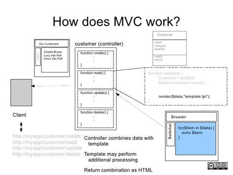 how to remove layout from view in mvc what is mvc