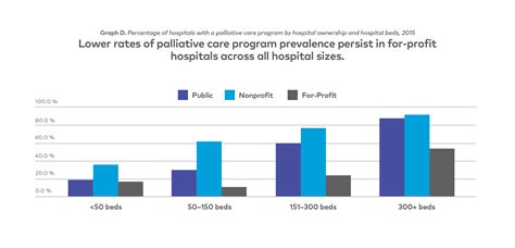 Number Of Fully Mba Programs In The United States by Palliative Care State Grades 2015 Report Card Tables