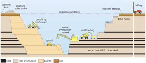 bench in mining energy resources coal 2 5 surface mining openlearn open university s278 3