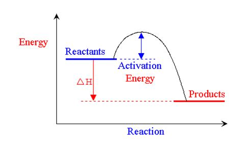 energy diagram for exothermic reaction ib chemistry mamin12 s