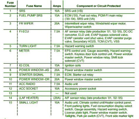 2001 honda insight component fuse box diagram circuit
