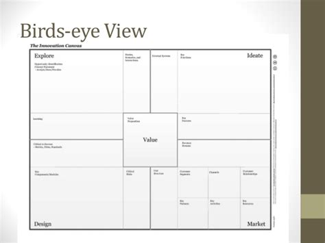 canvas layout tool the innovation canvas an interactive tool to design