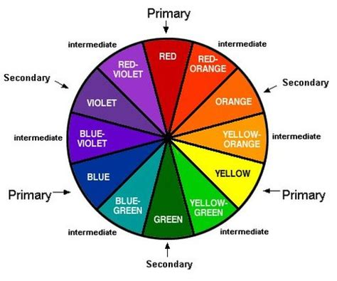 who invented the color wheel color theory weeya smith s class