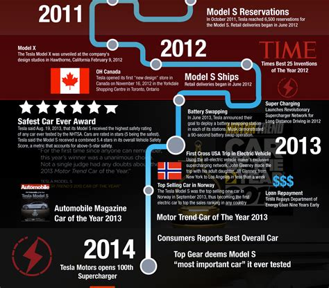Tesla Car History Teslaccessories Prize Infographic Shows Tesla Motors