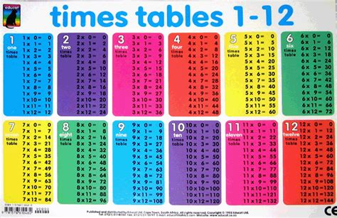 all of the times tables up to 12 scalien