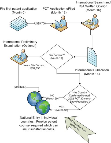 patent flowchart foreign patent filing pct and convention