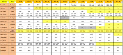 Resource Matrix Template Excel Download Free Project Management Templates Resource Allocation Template
