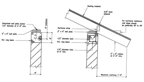 Gable Roof Section Building Guidelines Drawings Section A General